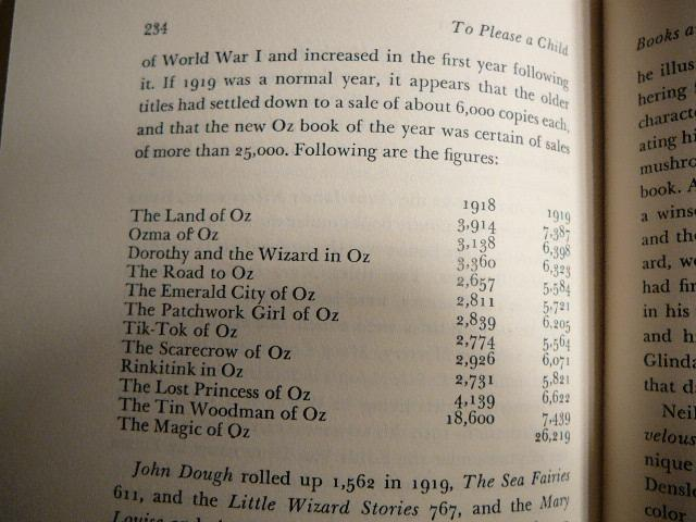 Wizard of Oz books published