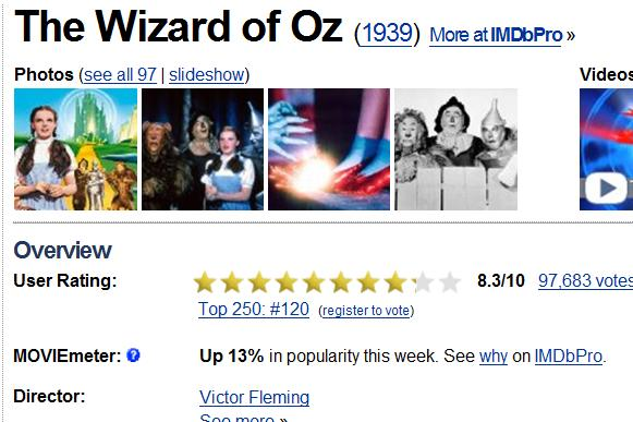 Wizard of OZ movie popularity